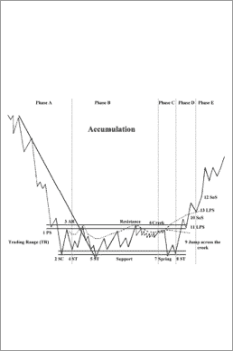 Wyckoff Schematics: Visual templates for market timing decisions