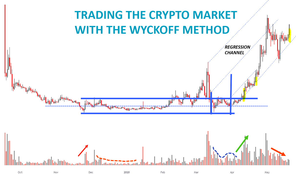 Crypto_Wyckoff_Course_1