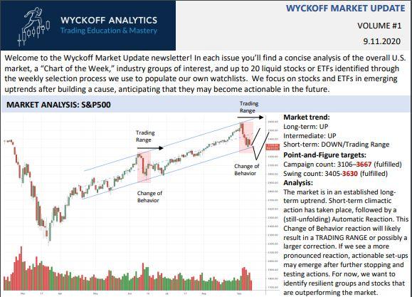 Wyckoff Market Report