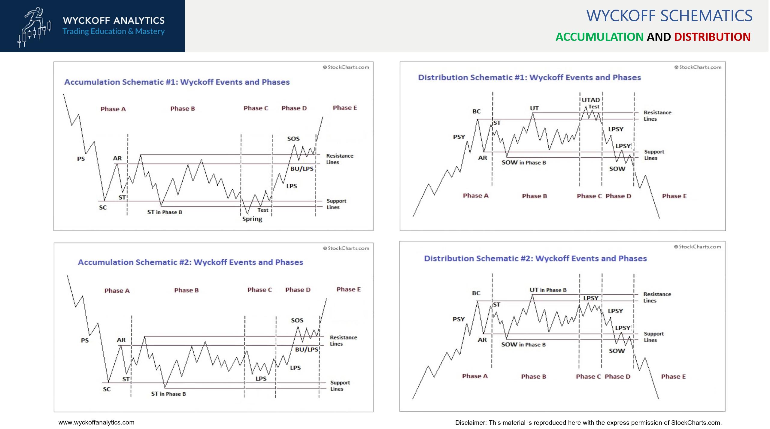 Wyckoff schematics