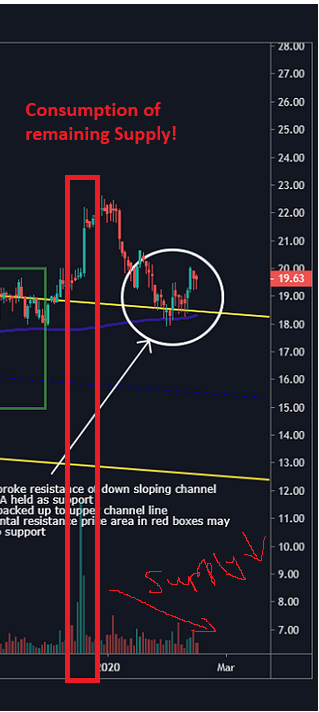 Supply and Demand trading